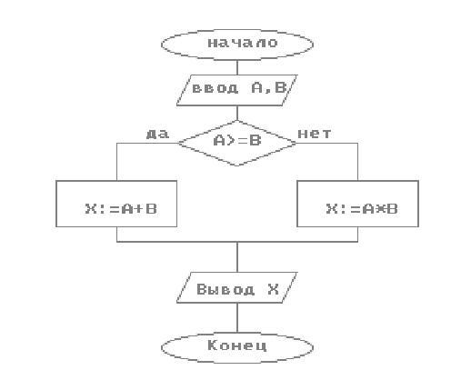 Алгоритм какого типа изображен